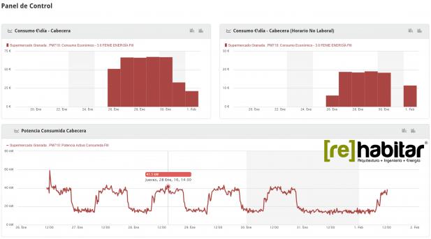 gráfica consumos monitorizados